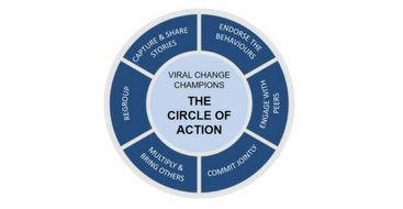 Champion circle of action