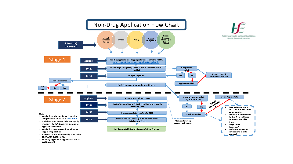 Non drug application flow chart front page preview
