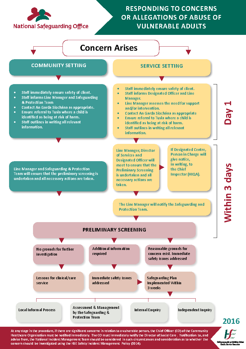 Safeguarding Vulnerable Persons Procedure Flow chart front page preview