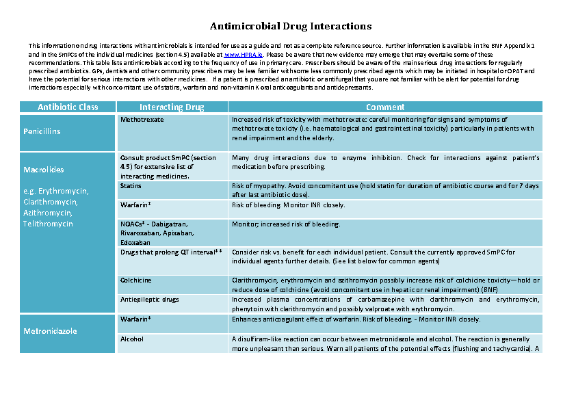 Antimicrobial Drug Interactions Table PDF front page preview