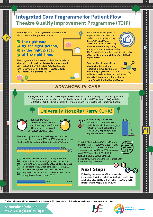Infographic - ICP Patient Flow - Theatre Quality Improvement Programme front page preview image