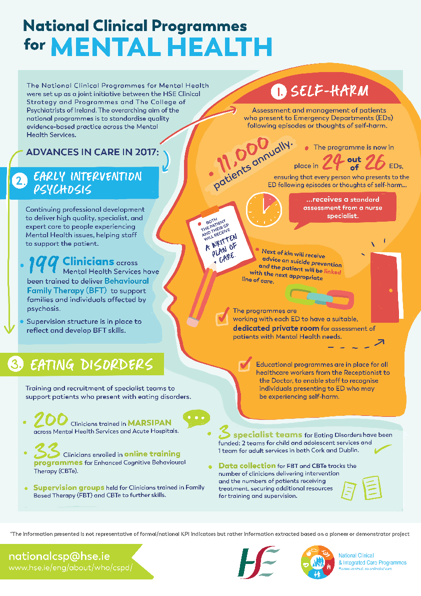 Infographic - Mental Health Clinical Programmes front page preview image