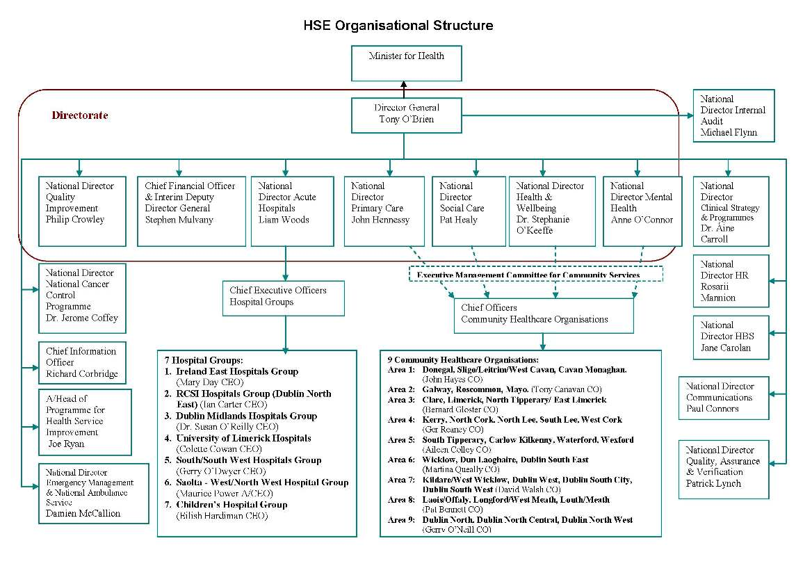 Organisational Structure June 2016