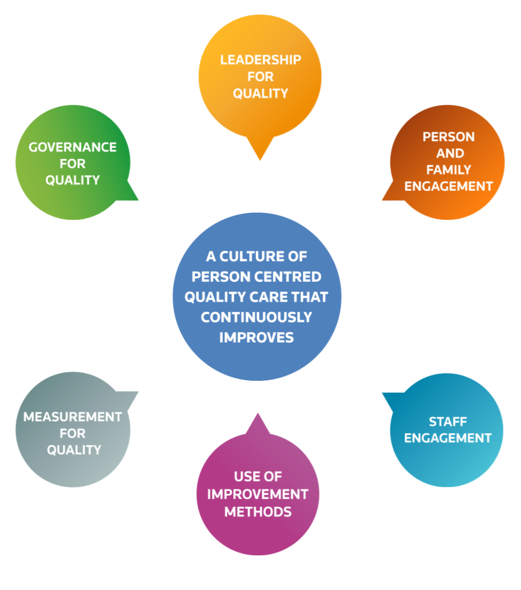 culture of person centred quality care