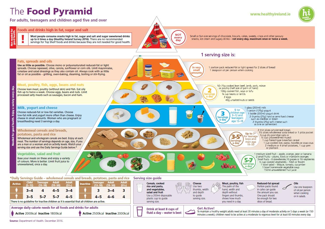 Healthy Food Pyramid Printable