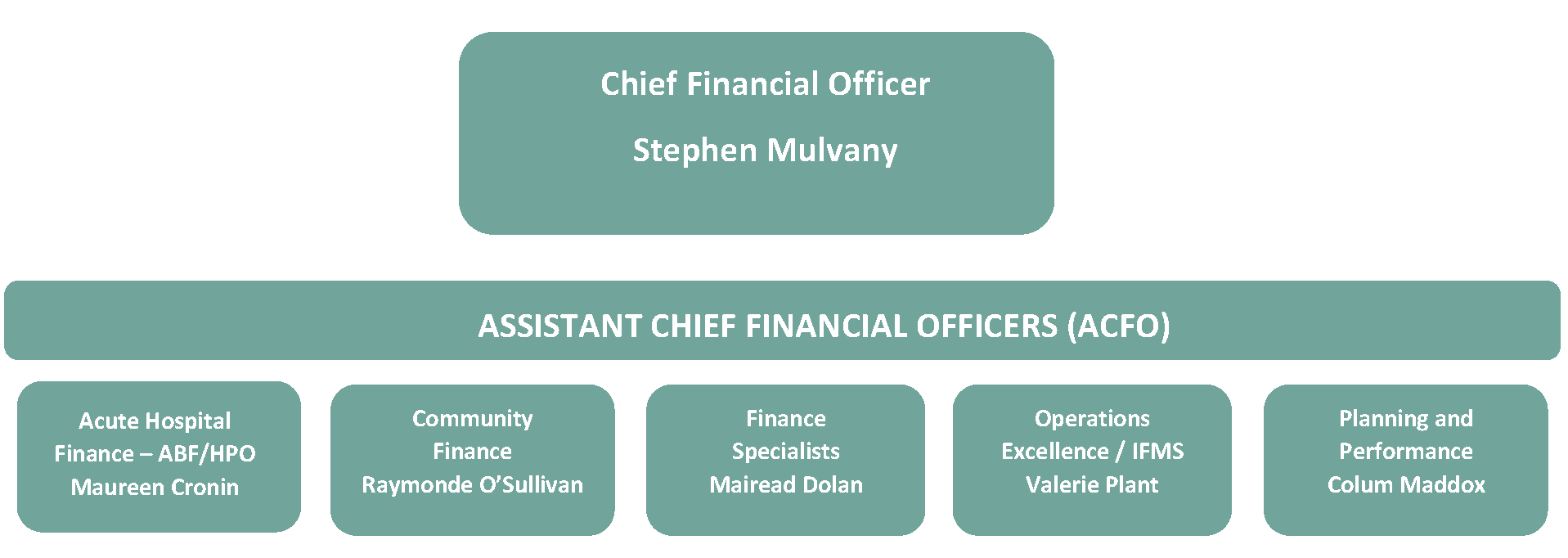 CFO and ACFO Org Chart 20200220