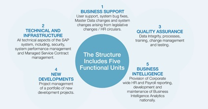 HR Payroll 5 Structure
