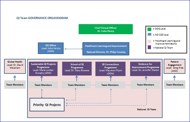 Nat QI Team Governance Organogram 19