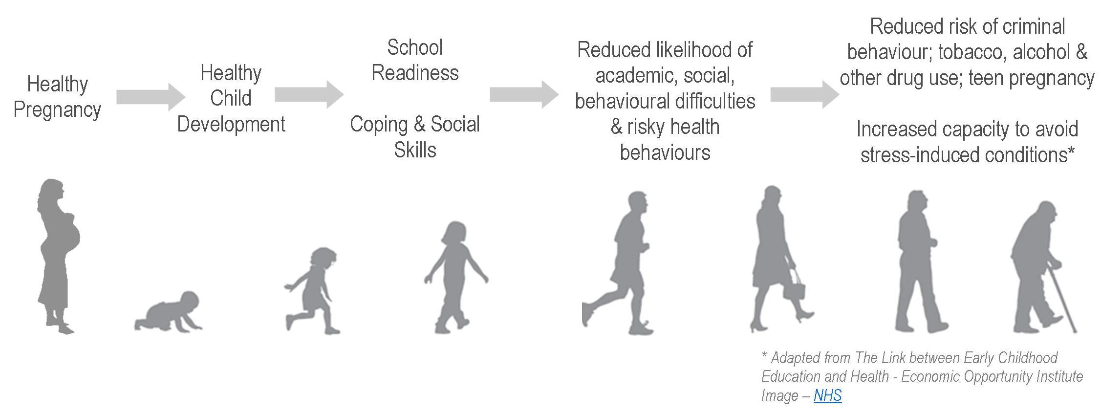 Child Health Trajectory