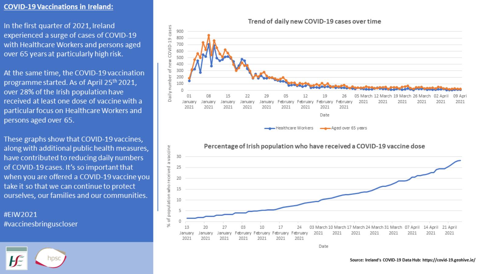 COVID-19 Vaccine Studies - HSE.ie