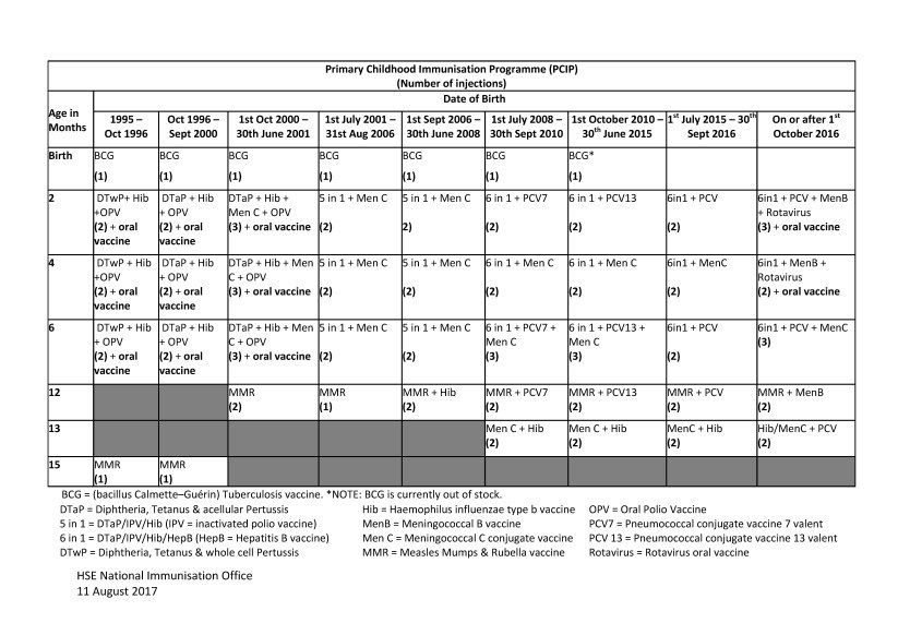 Previous Vaccine Schedules Hse Ie