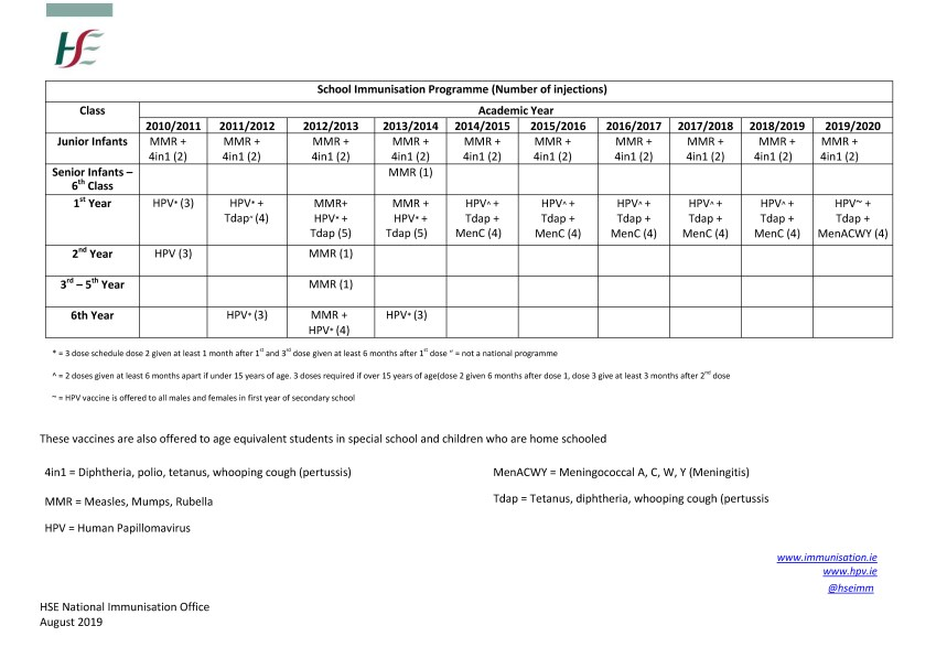 Previous vaccine schedules - HSE ie