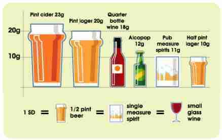 Weekly Limit Standard Drinks