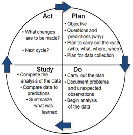 plan act study do
