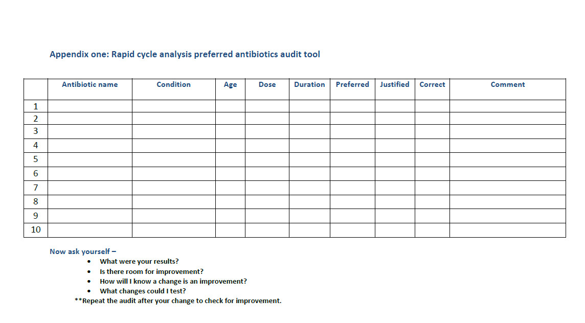 Appendix one: Rapid cycle analysis preferred antibiotics audit tool