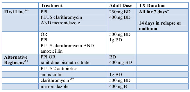 Helicobacter pylori treatment table 2019