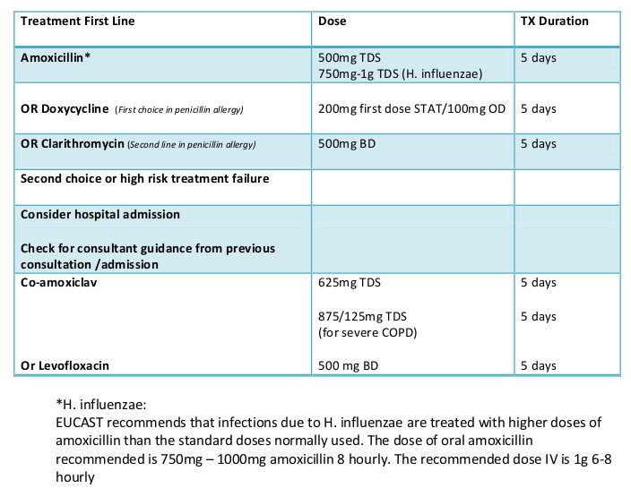 COPD treatment table 2019