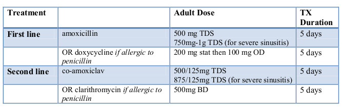 acute sinusitis table 2019 May 23