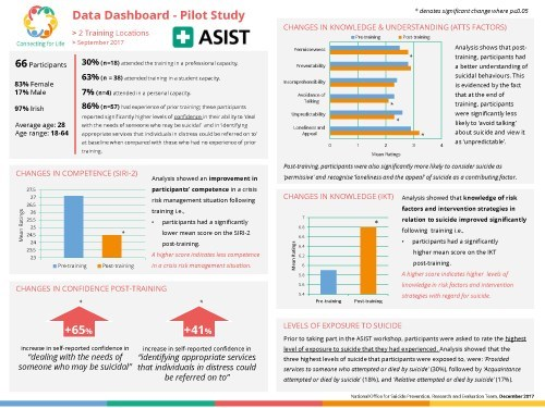 ASIST Training, Data Dashboard (December 2017)1