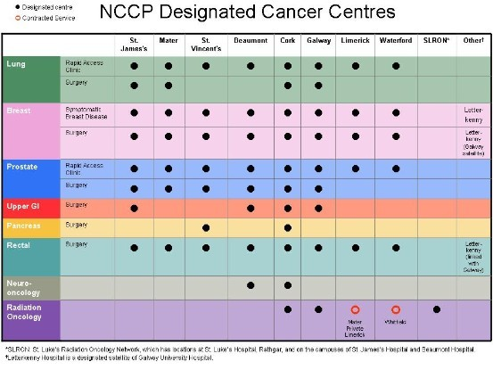 NCCP Designated Cancer Centres
