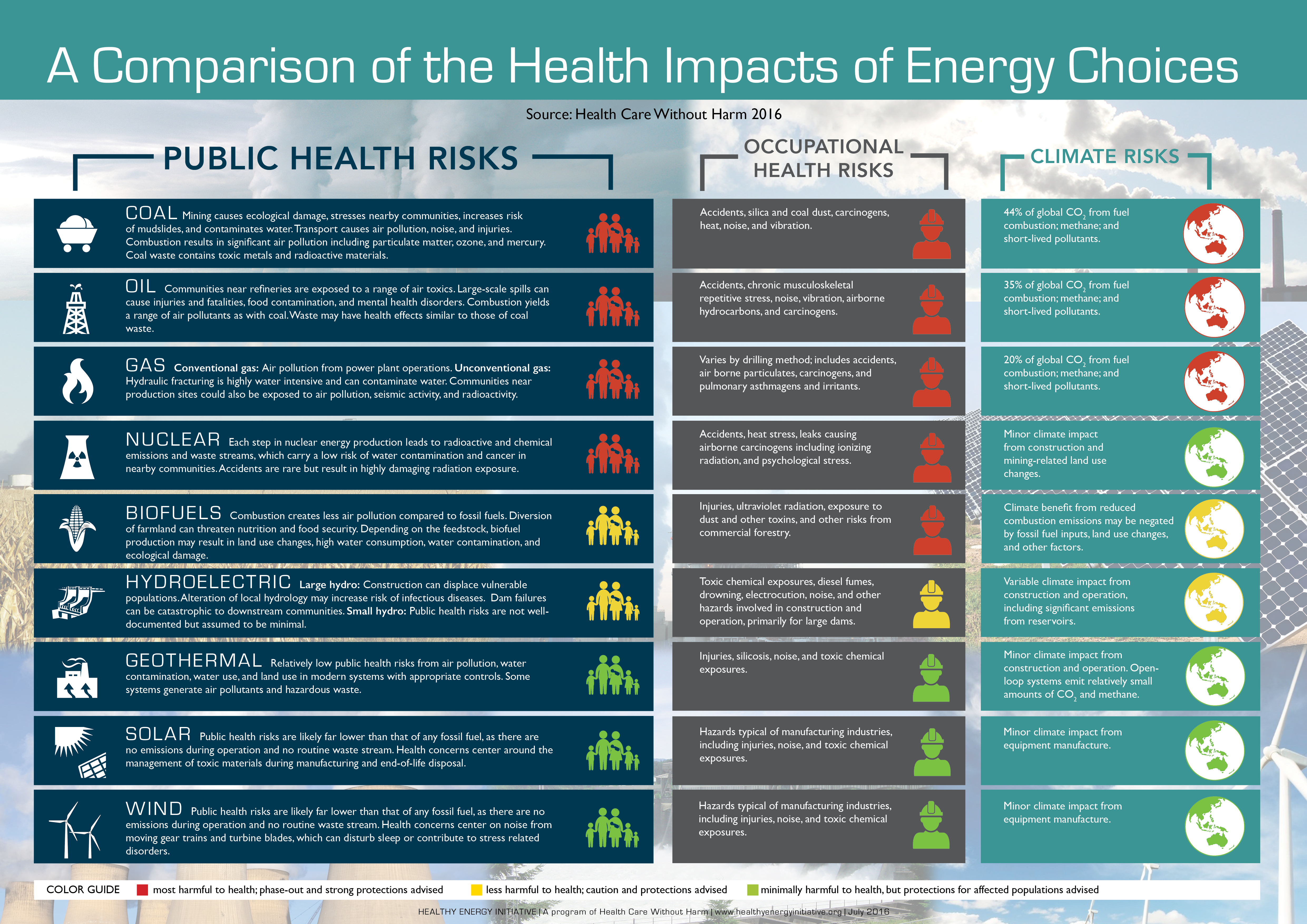 A-Comparison-of-the-Health-Impacts-of-Energy-Choices
