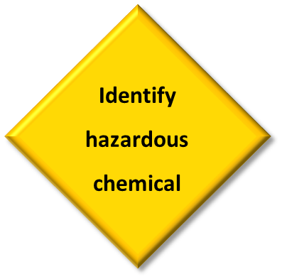 Idenitfy Hazards