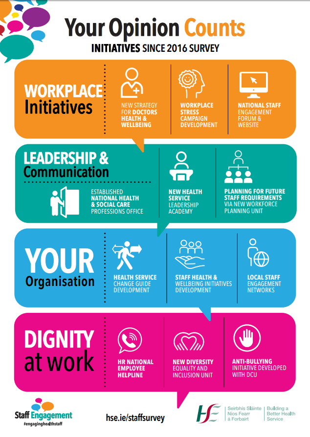Staff Engagement Infographic 2