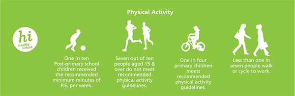 Physical Activity Guidelines Resources Hse Ie