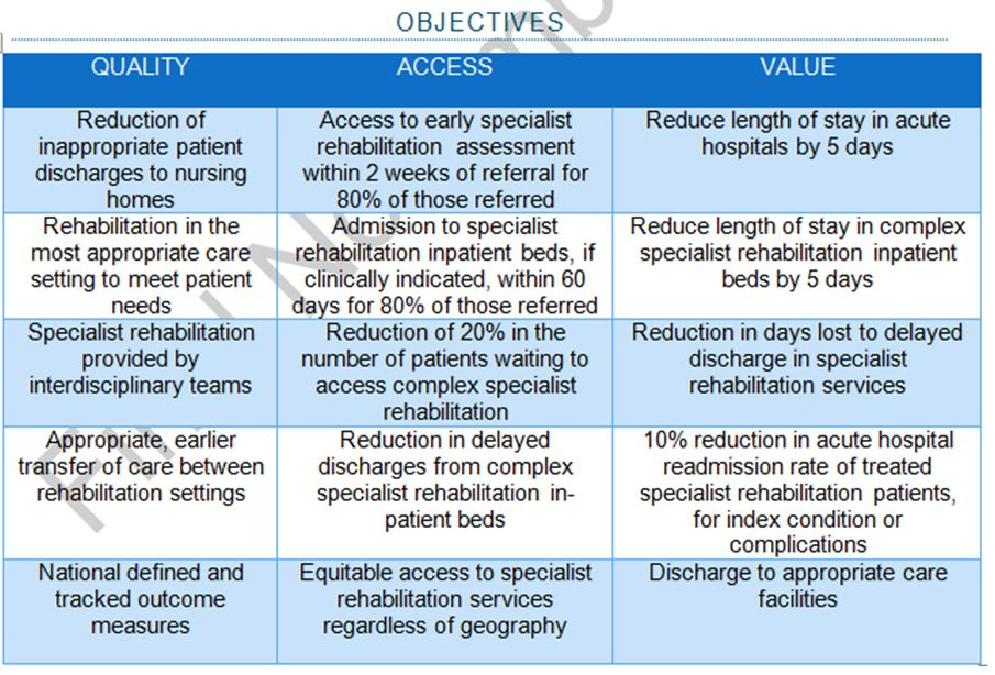 rehab objectives