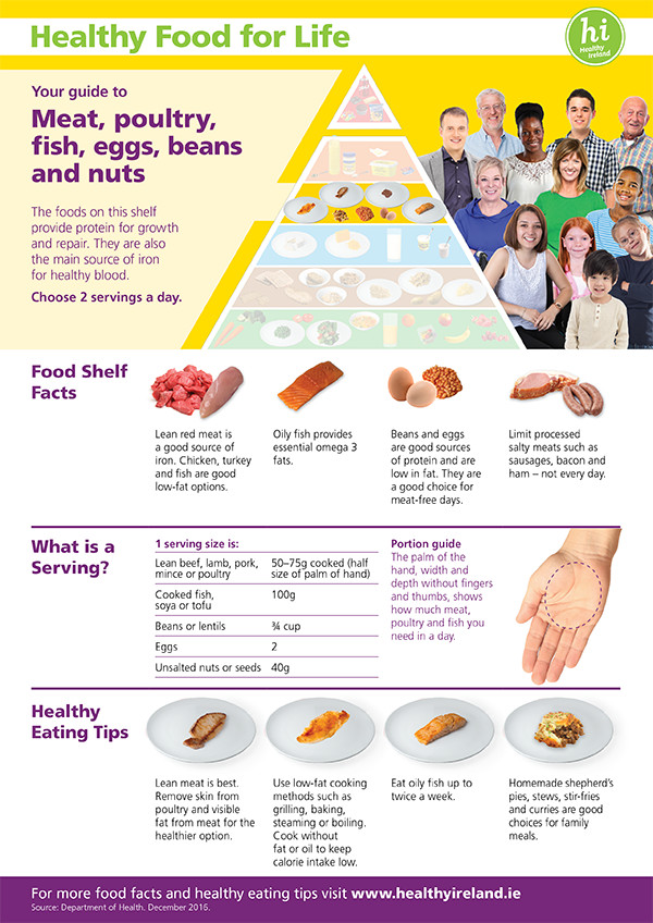 Healthy eating guidelines irelands health service meat poultry fish eggs beans nuts food pyramidshelf fact sheets ccuart Choice Image