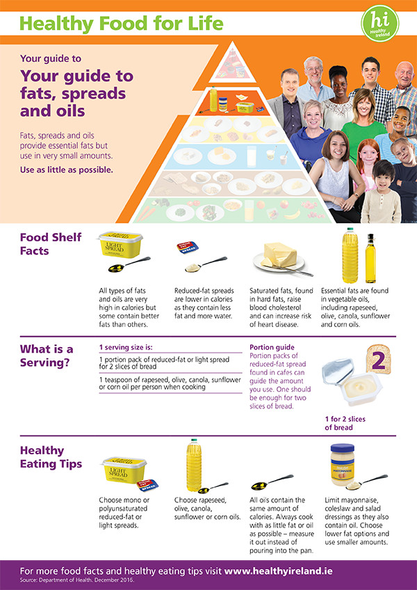 Fats-Spreads-Oils Food Pyramid_Shelf Fact Sheets