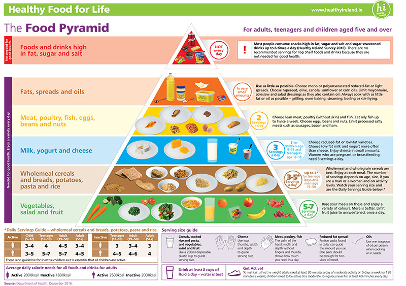 Food Pyramid A3 Poster Advice Version