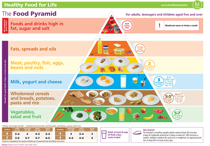 Food Pyramid A3 Poster Simple Version