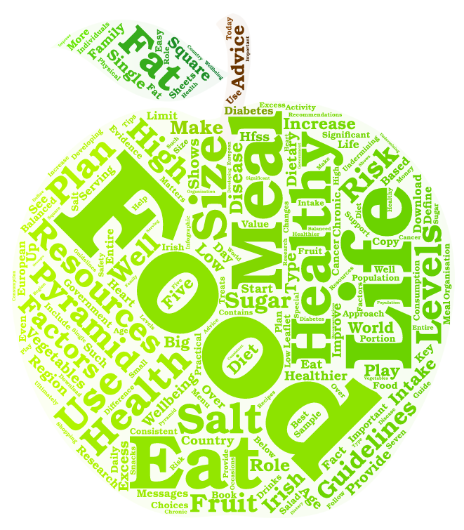 Healthy Eating Word Cloud