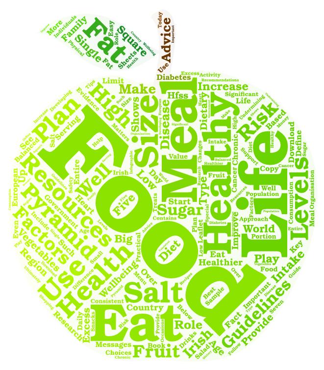 Healthy Eating Word Cloud